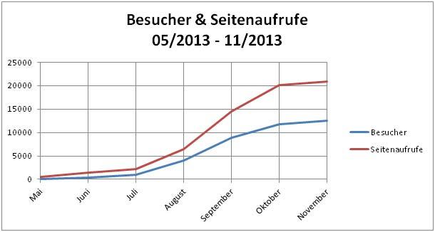 Terrarium Wissen: Besucher und Seitenaufrufe von Mai bis November 2013